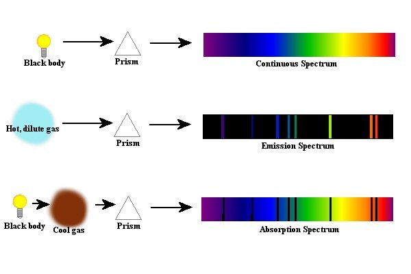 line spectrum of hydrogen and other transitional lines
