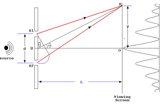 Young's Double Slit Experiment   Definition, Examples, DiagramsToppr