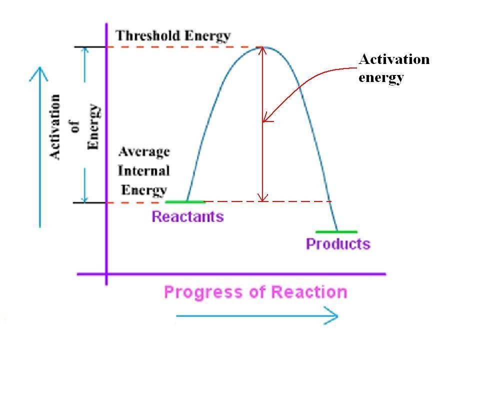 Effect Of Temperature On Rate Of Reactions Formula Definition Diagrams