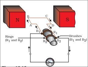 Ac Generator Or Ac Dynamo Definition Examples Diagrams