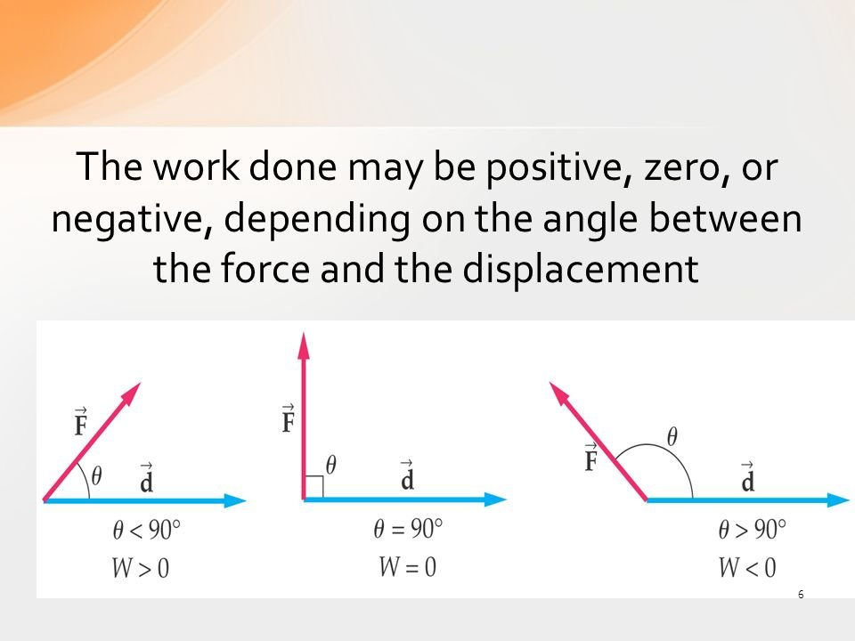 Nature Of Work Done Definition Examples Diagrams
